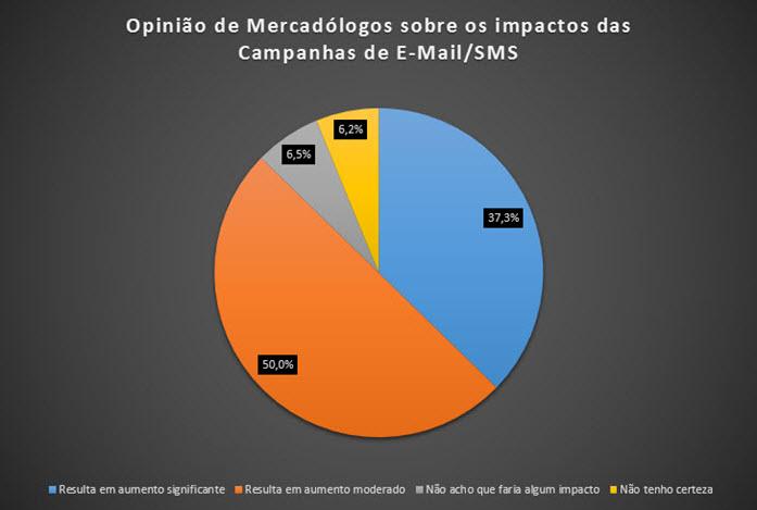 Gráfico 1 – Impacto das Campanhas de E-Mail/SMS sobre vendas segundo opinião de profissionais de Marketing