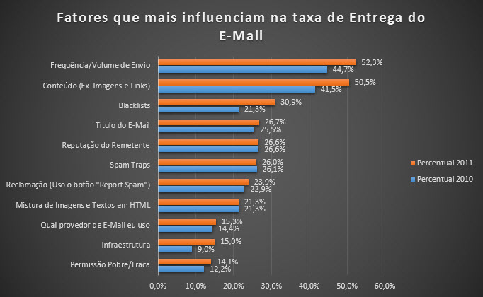 Gráfico 2 - Fatores que influenciam na entrega do E-Mail
