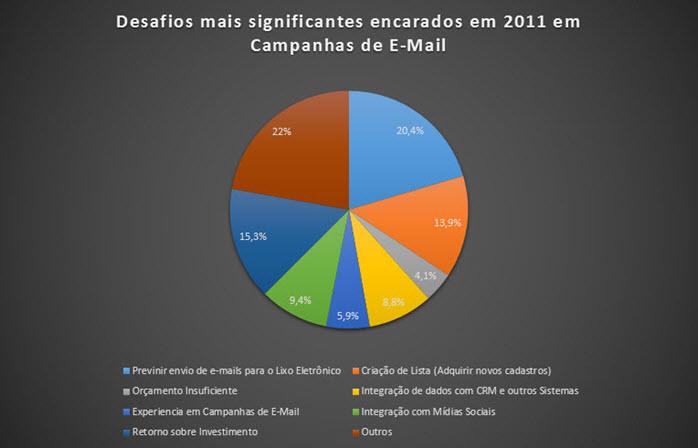 Gráfico 3 - Desafios encarados em 2011 em Campanhas de E-Mails