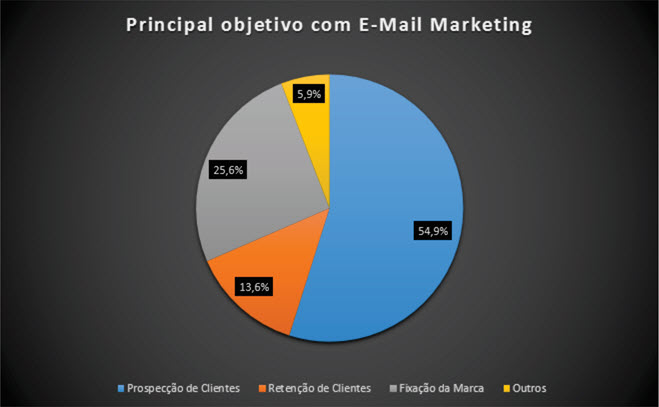 Gráfico 4 – Principais Objetivos com E-Mail Marketing
