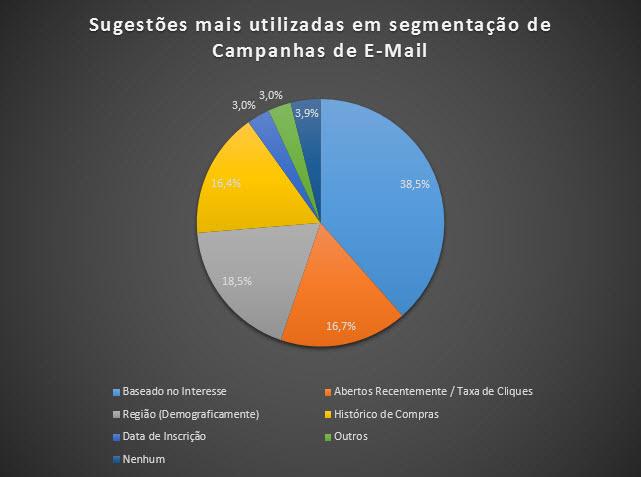 Gráfico 5 - Sugestões mais utilizadas em segmentação de Campanhas de E-Mail