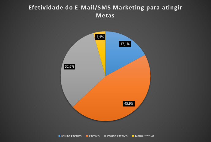 Gráfico 6 - Efetividade do E-Mail/SMS Marketing para atingir Metas